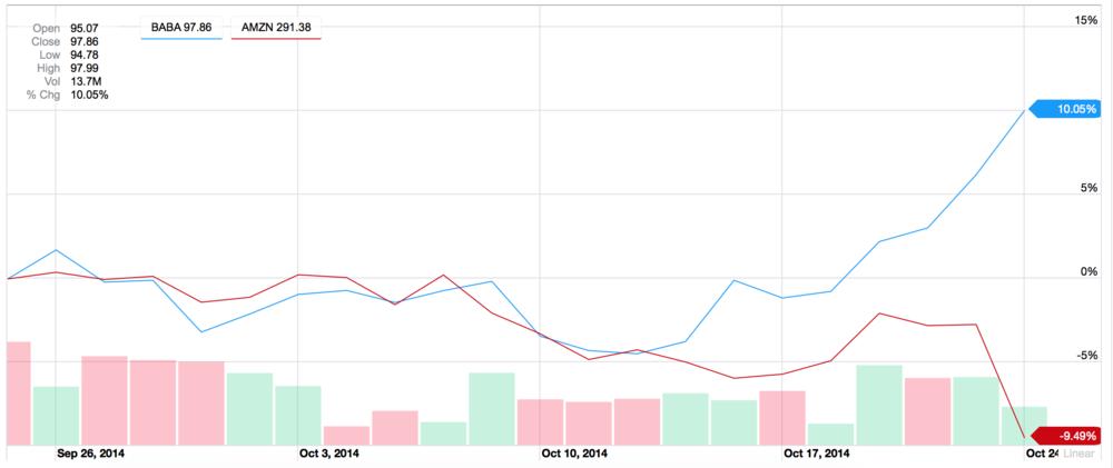 1 month chart of Amazon vs. Alibaba