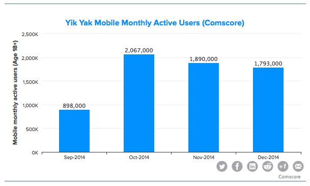 yik yaks growth flatlined - 609×366