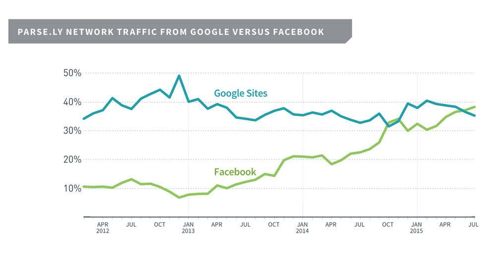 Facebook vs Google News Sharing v2.png