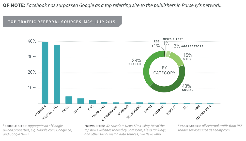 Facebook vs Google News Sharing.png