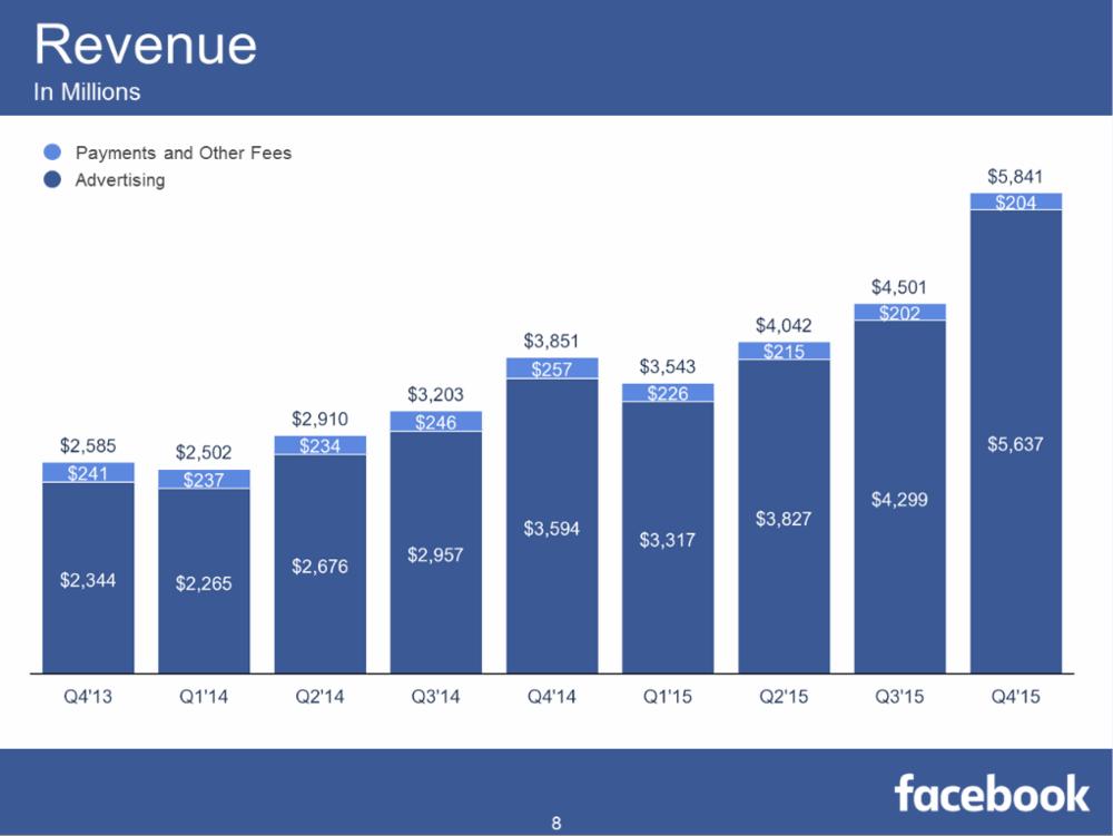January_Facebook_Revenue.PNG