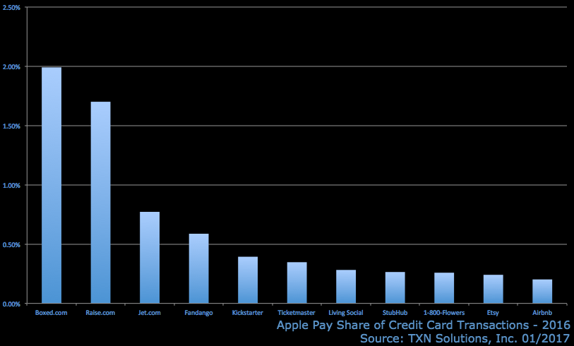 apple-pay-share-websites.png