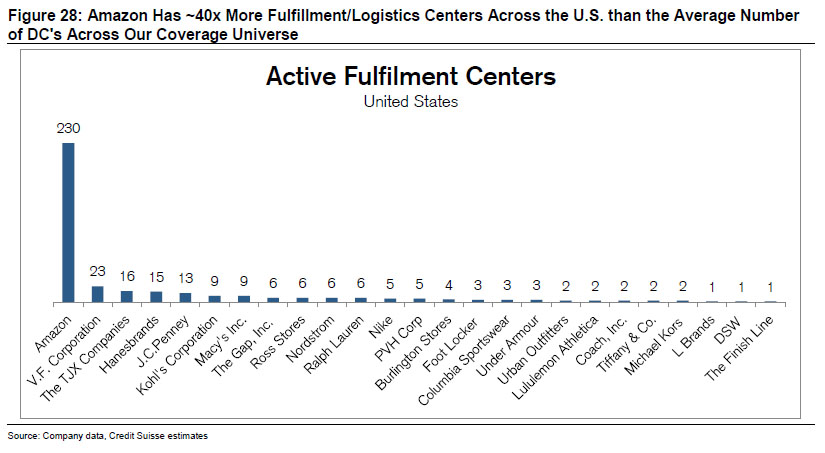 fulfillment centers.jpg