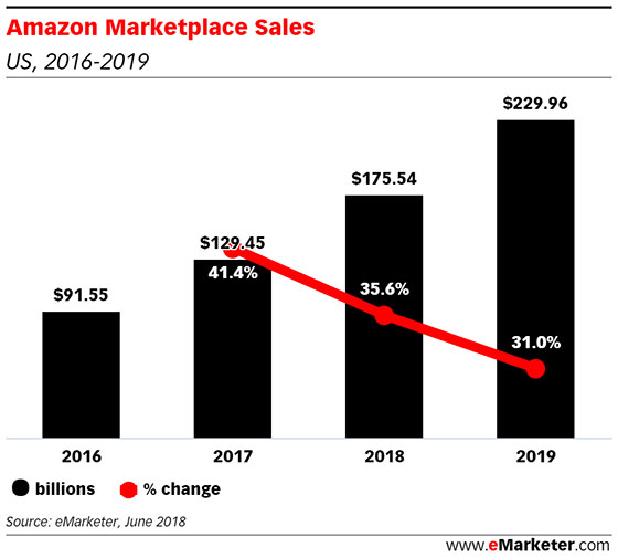 Amazon US Marketplace Sales @ryanmcraver.jpg