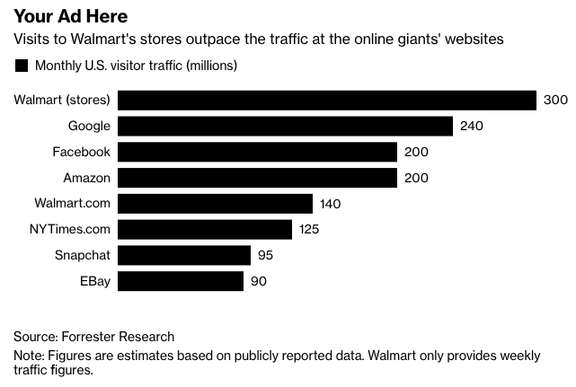 Walmart Google Facebook Amazon US traffic