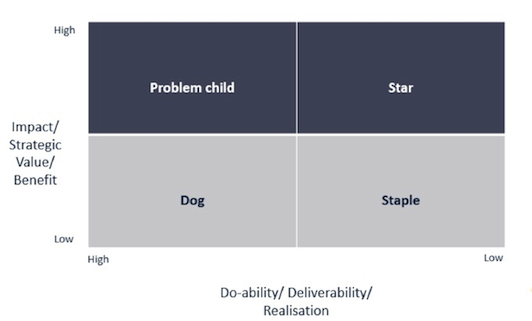 do-ability deliverability realisation