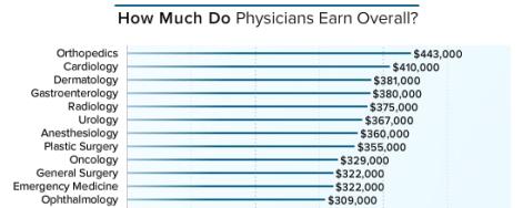 2016美国各科医生收入榜的前12名,我前面提到的骨外科(1)、皮肤(3)、整形(8)、眼科(12)都排在前列。这份榜单将心脏内科和心脏外科合并统计了,排在第二。