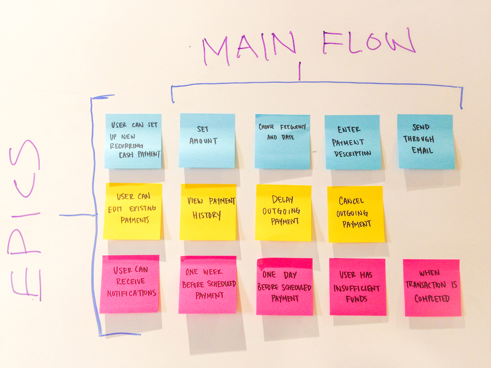 Design Stories categorized into Epics and Main Flows.