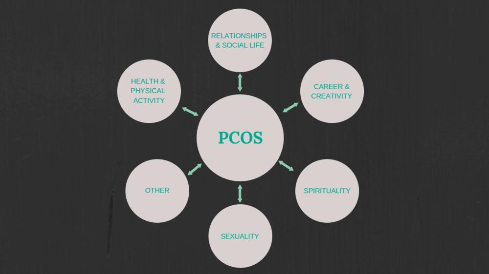PCOS Healing Mindset Part 1 | Holistic Healing Graphic | Emily M Swope Blog