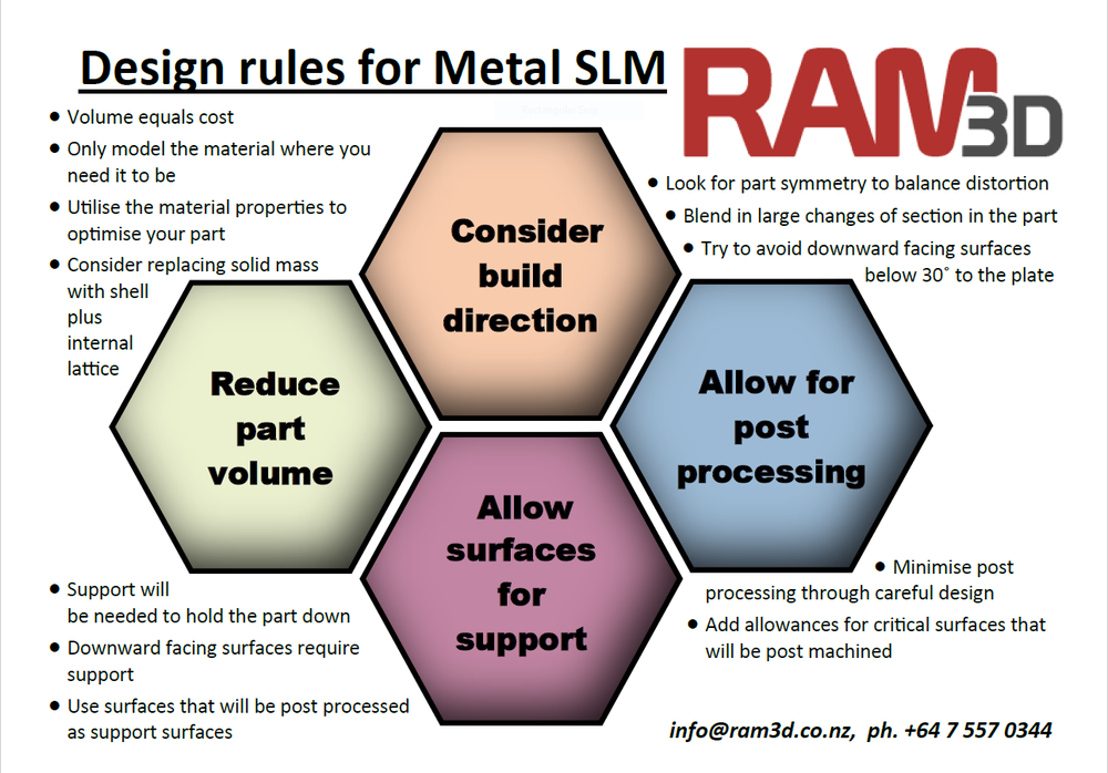RAM3D Design Rules for Metal SLM -