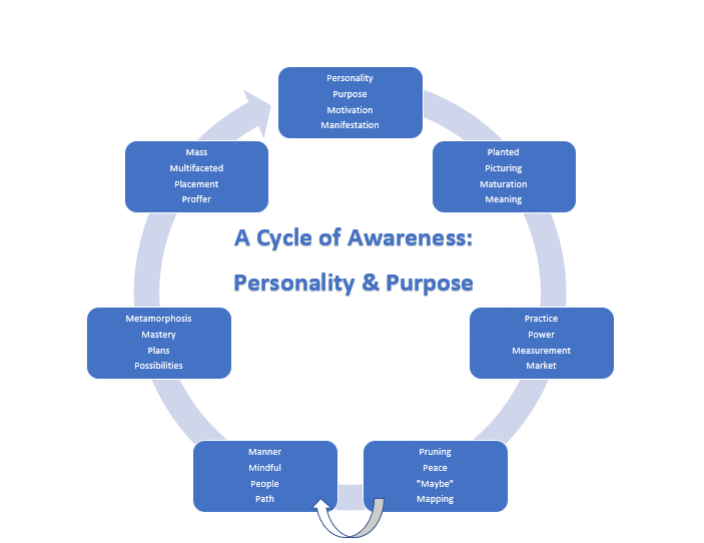 A Cycle of Awareness_Personality & Purpose.png
