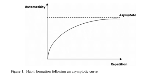 "Graph from ""Promoting Habit Formation,"" Lally et al. We can see that as repetition (X) increases, automaticity (Y) increases. Automaticity increases quickly at first, then begins to increase slowly. This means that your progress will slow down eventually, but that will be at the point when the habit is more automatic."