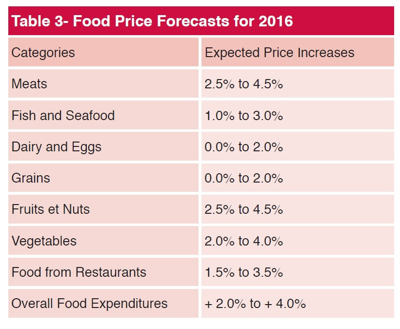 Source: Food Price Report, The Food Institute of the University of Guelph