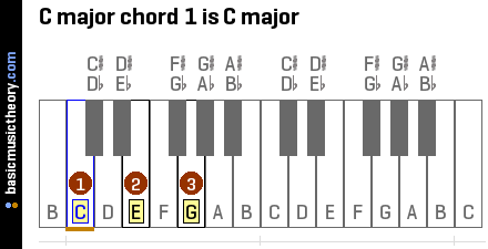 c-major-chord-1-is-c-major-on-piano-keyboard.png