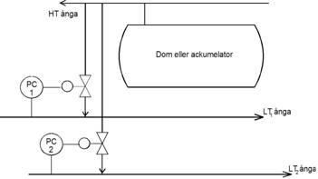 Tryckreglering av tryckstammar (reducerat ångtryck)
