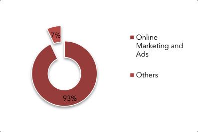 Baidu - Revenue Breakdown