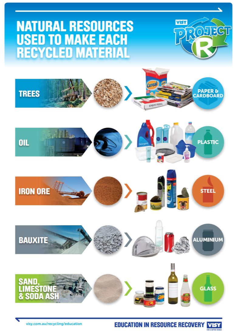 recycle recycling and natural resources It became necessary for most homes to recycle their waste, as recycling offered an extra source of materials allowing people to make the most of what was available to them conserves natural resources, saves energy, reduces greenhouse gas emissions.