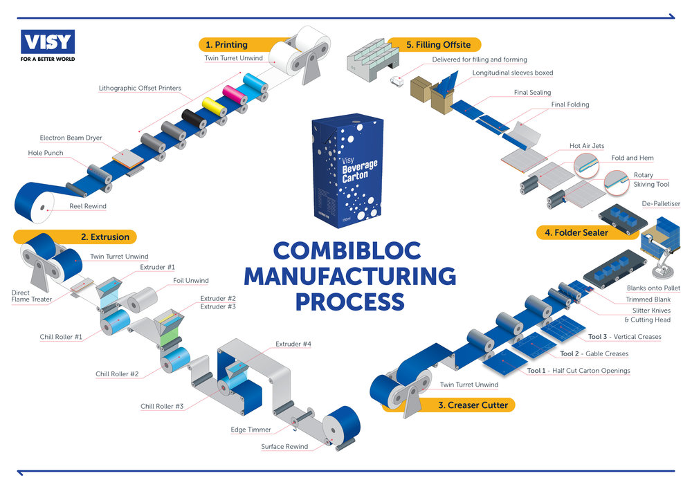 Visy Combibloc Manufacturing