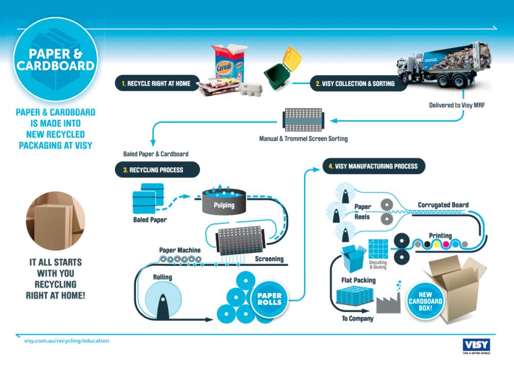 recycling education  project r  educational materials  u2014 visy