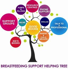 Breastfeeding Support Tree
