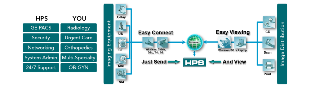 Hosted PACS Solutions Workflow