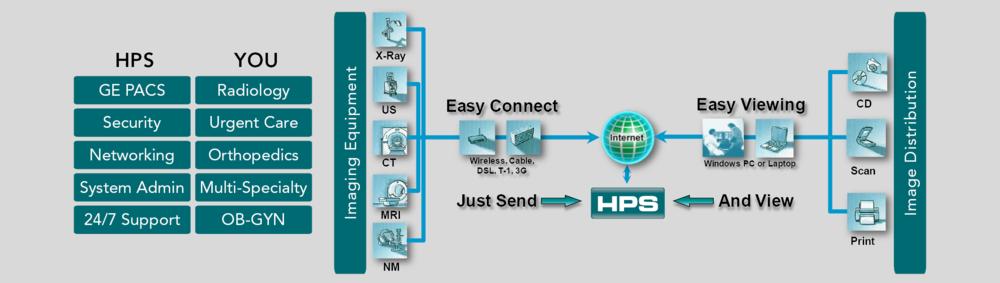 HPS Workflow.png