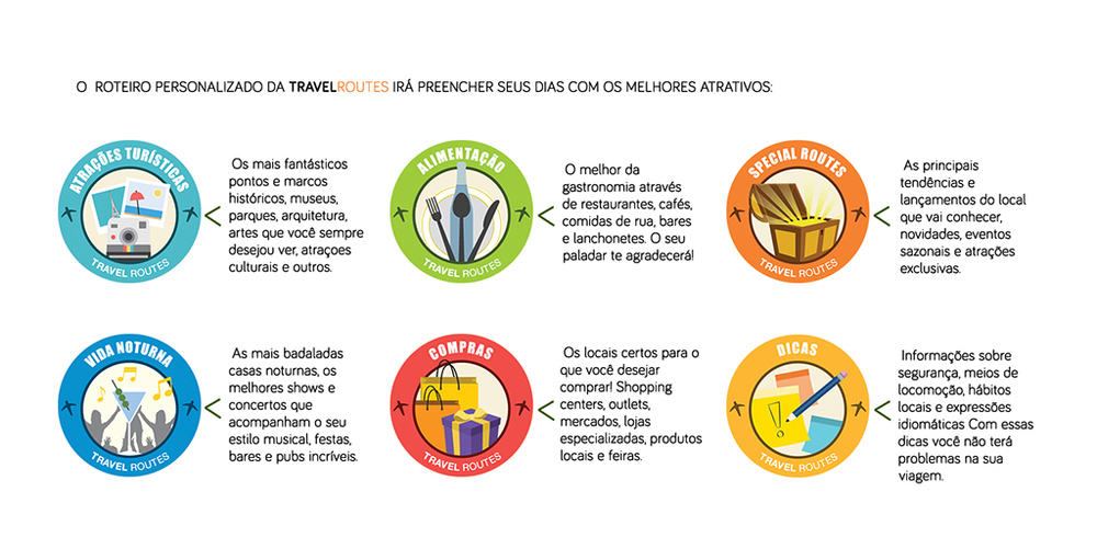Dicas de viagem: Atrações turísticas (museus, parques, arquitetura, artes, cultura), alimentação (restaurantes, bares, feiras, cafés, lanchonetes, comidas de rua), vida noturna (baladas, shows, concertos, bares e pubs),compras (shopping, mercados, lojas, feiras), dicas gerais (segurança, transporte), specialroutes (eventos, shows, novidades).