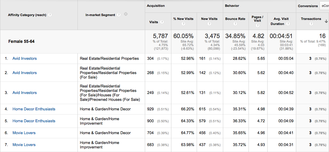 google analytics advanced segment 2