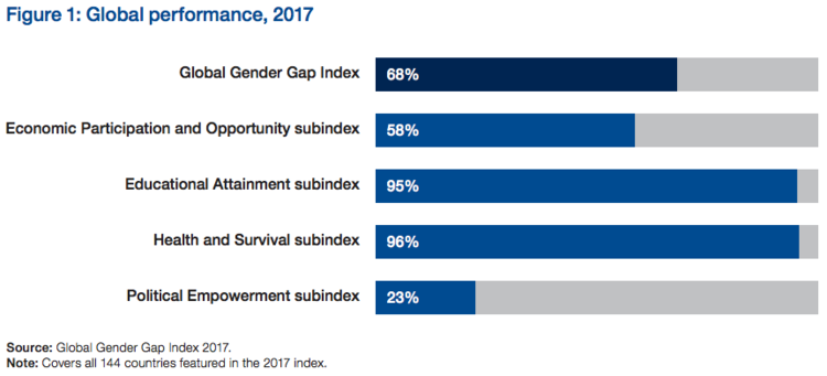 Figure from the Global Gender Gap Report 2017, available  here .