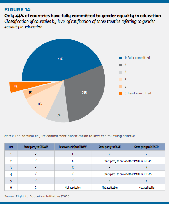 Global Education Monitoring Report Gender Review