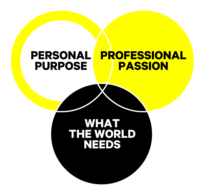 venndiagram_passion