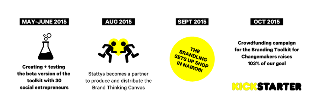 THEBRANDLING_OURSTORY_2015.png