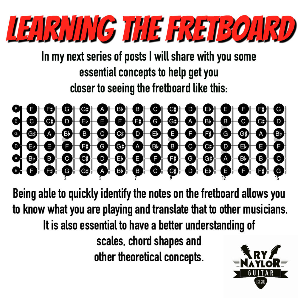 A fretboard diagram that will be useful for this note finding exercise
