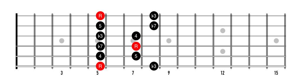 A minor pentatonic scale (position 1 / E-shape)