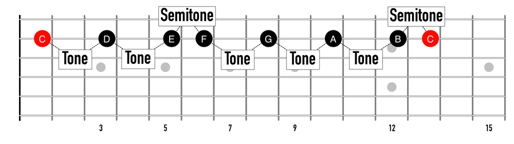 The C Major Scale played horizontally on string 2.