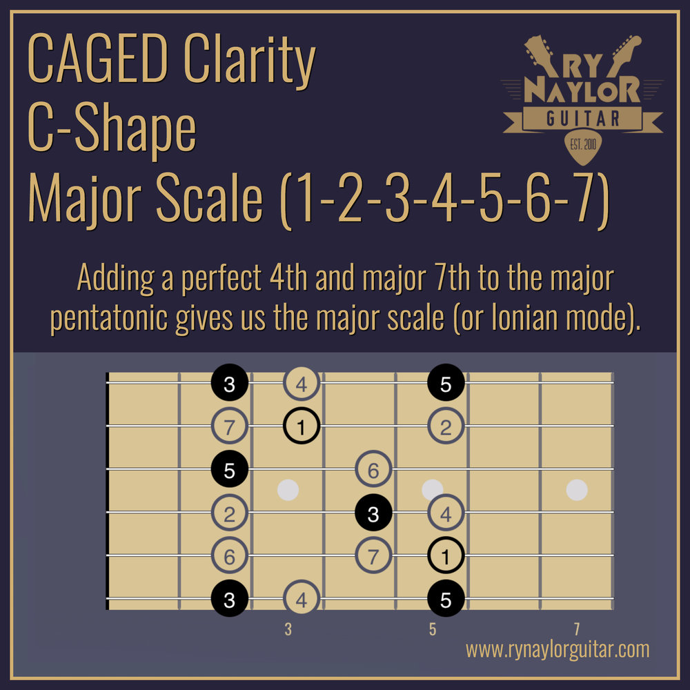 9. C-Shape Major Scale.jpg