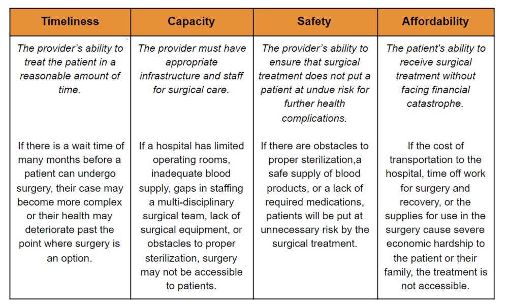 Key Components to Surgical Access