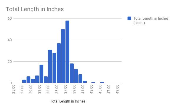 Total Length in IN.png