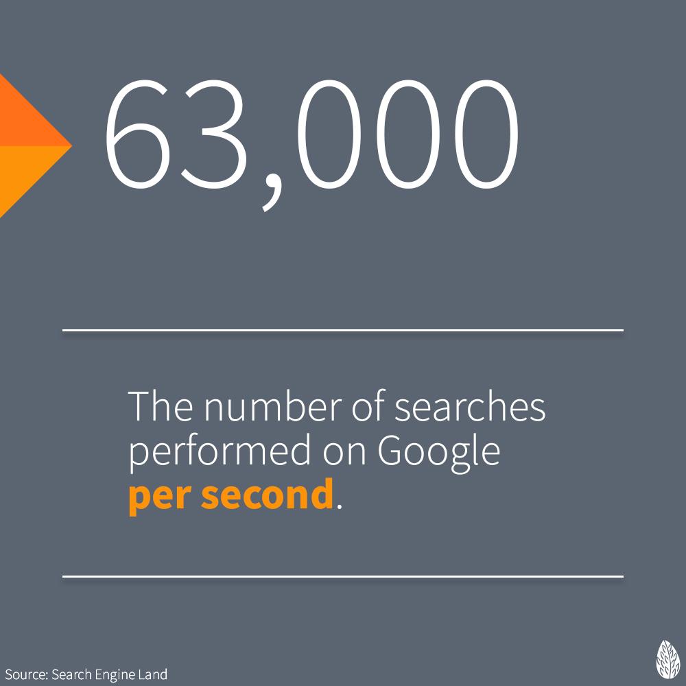 Google searches per second