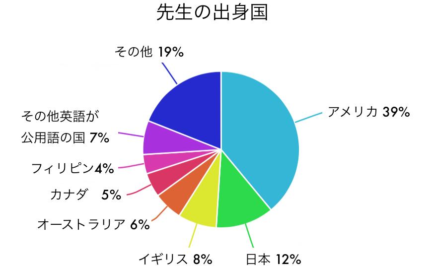 eikaiwaNOW 2016年5月自社調べ
