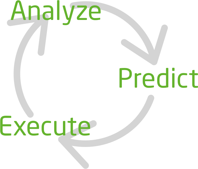 Analyze_Predict_Execute.png