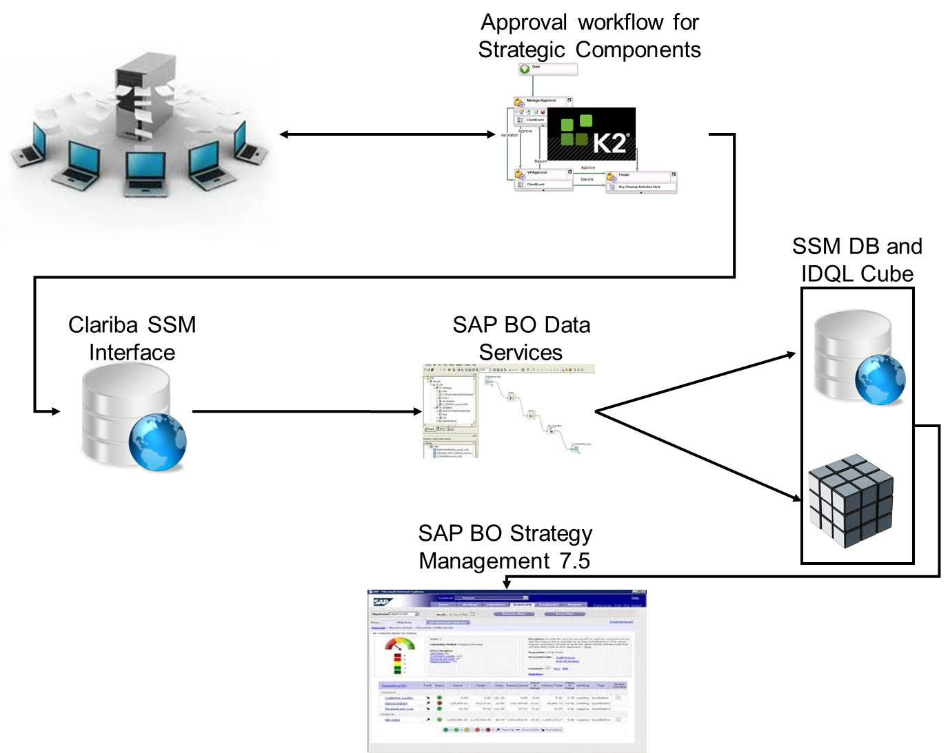 SAP Strategy Management: When the Customization Generates