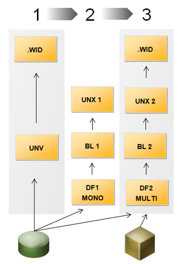 UNV to UNX conversion process summary