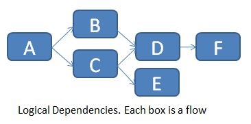 ETL_Dependencies_01