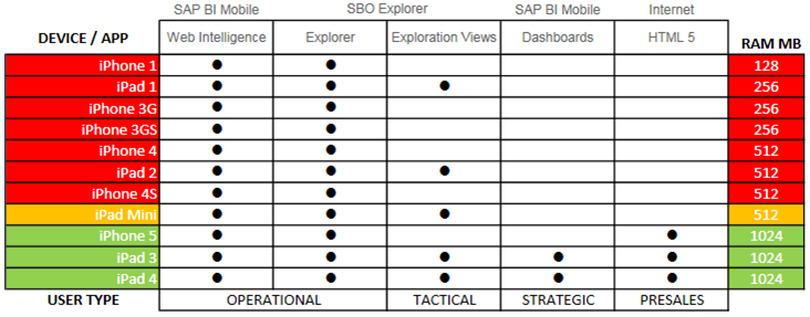 Applicability of SAP BI option per iOs device