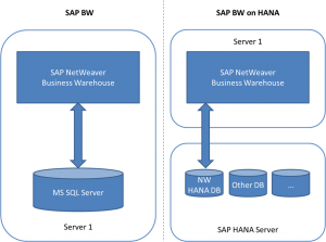 Architecture SAP BW on SAP HANA