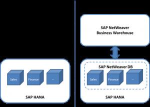 Data Warehouse SAP HANA diagram