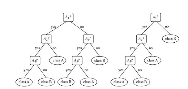 Decision trees with SAP Predictive Analytics and SAP HANA