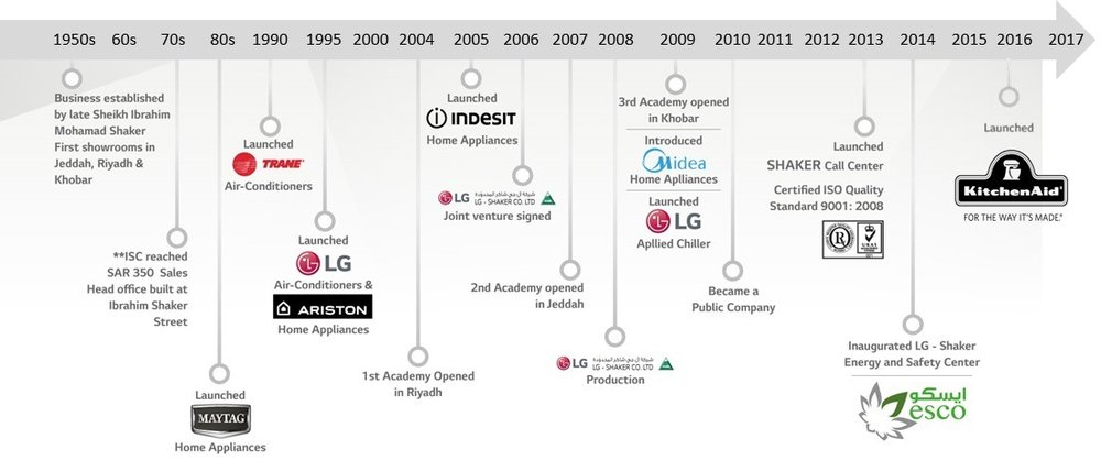 Historical evolution of the company