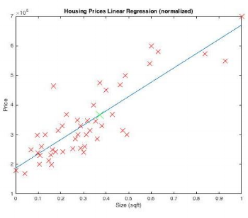 Ex: Housing Prices Linear Regression